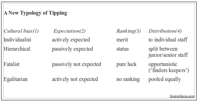 New Typology of Tipping table